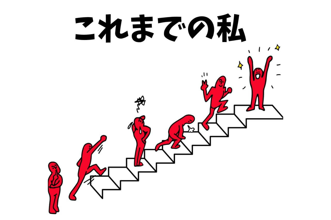 【日本語アクティビティ】これまでの私
