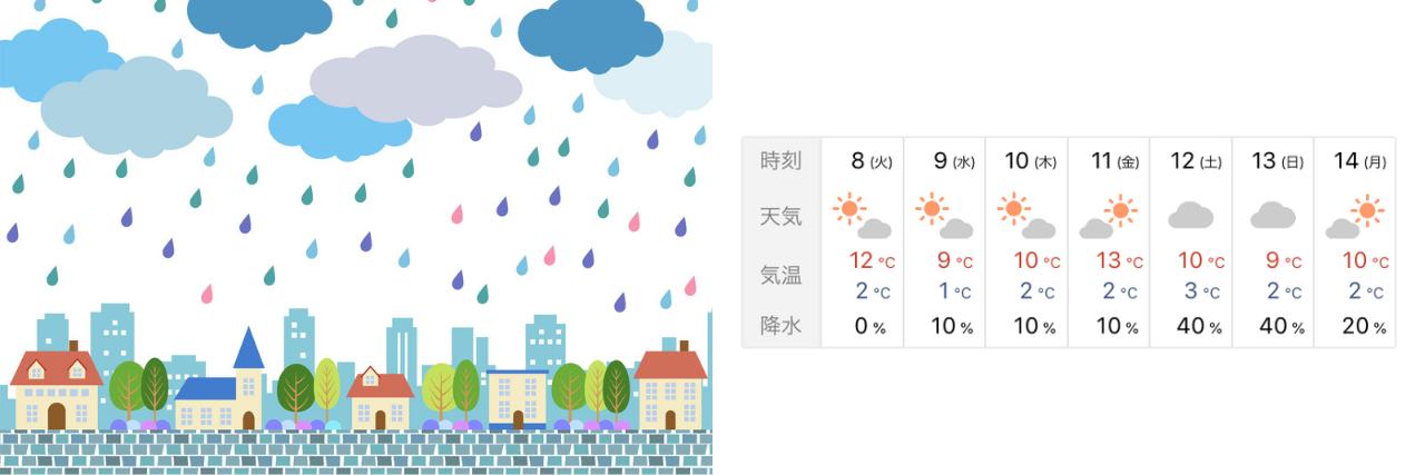 【語彙】「天気」と「天候」の違い・使い分け